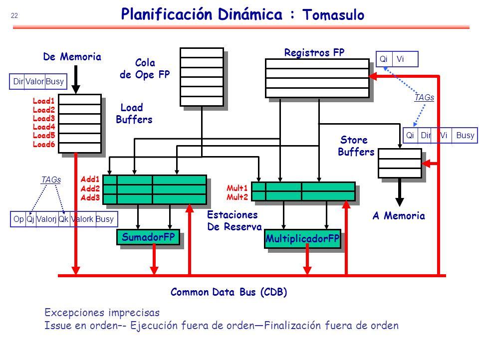 22 Planificación Dinámica : Tomasulo SumadorFP Add1 Add2 Add3 MultiplicadorFP Mult1 Mult2 De Memoria Registros FP Estaciones De Reserva Common Data Bu
