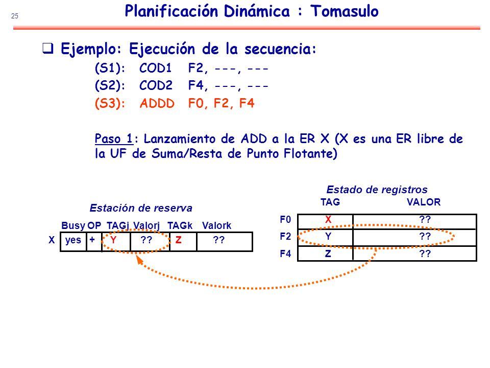 25 Planificación Dinámica : Tomasulo Ejemplo: Ejecución de la secuencia: (S1):COD1F2, ---, --- (S2):COD2F4, ---, --- (S3):ADDDF0, F2, F4 Paso 1: Lanza