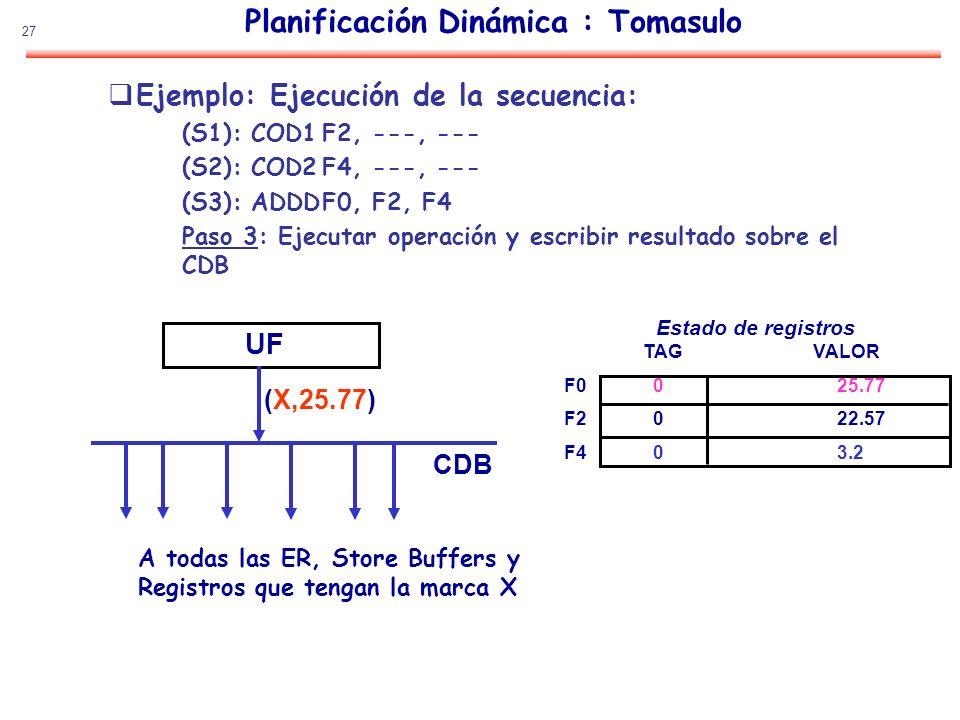 27 Planificación Dinámica : Tomasulo Ejemplo: Ejecución de la secuencia: (S1):COD1F2, ---, --- (S2):COD2F4, ---, --- (S3):ADDDF0, F2, F4 Paso 3: Ejecu