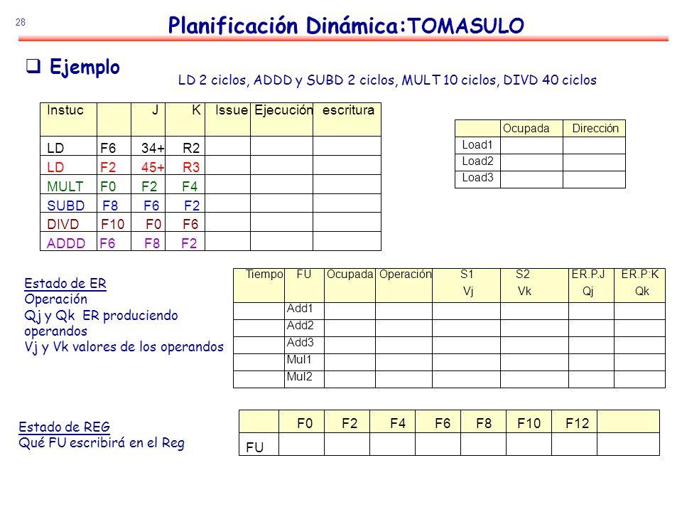 28 Planificación Dinámica: TOMASULO Estado de ER Operación Qj y Qk ER produciendo operandos Vj y Vk valores de los operandos Estado de REG Qué FU escr