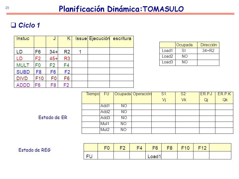 29 Planificación Dinámica: TOMASULO Estado de ER Estado de REG Ciclo 1 Instuc J K Issue Ejecución escritura LD F6 34+ R2 1 LD F2 45+ R3 MULT F0 F2 F4