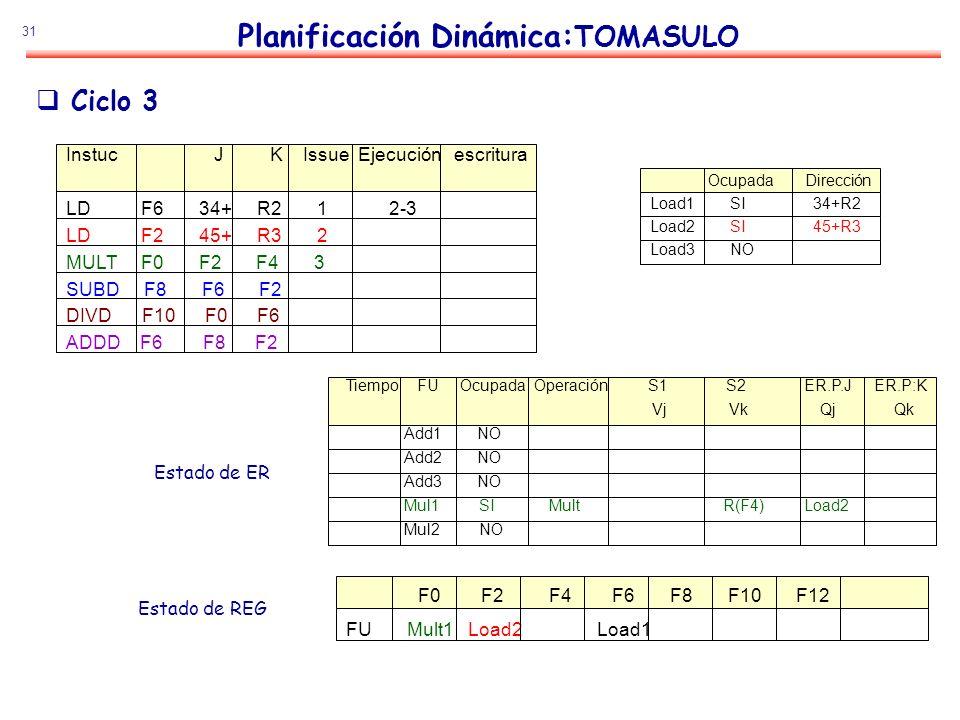 31 Planificación Dinámica: TOMASULO Estado de ER Estado de REG Ciclo 3 Instuc J K Issue Ejecución escritura LD F6 34+ R2 1 2-3 LD F2 45+ R3 2 MULT F0