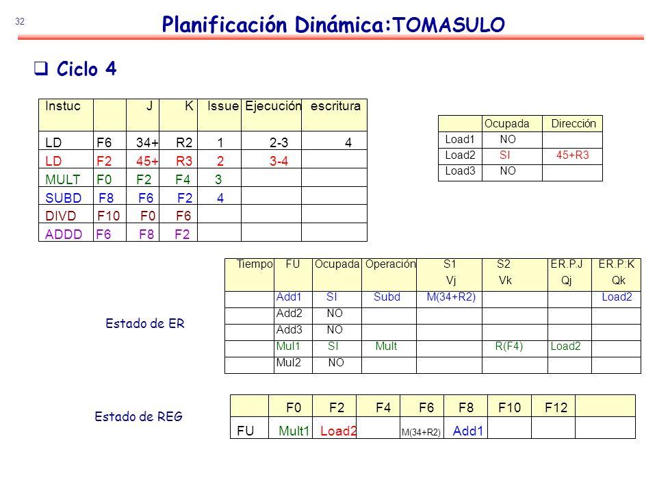 32 Planificación Dinámica: TOMASULO Estado de ER Estado de REG Ciclo 4 Instuc J K Issue Ejecución escritura LD F6 34+ R2 1 2-3 4 LD F2 45+ R3 2 3-4 MU