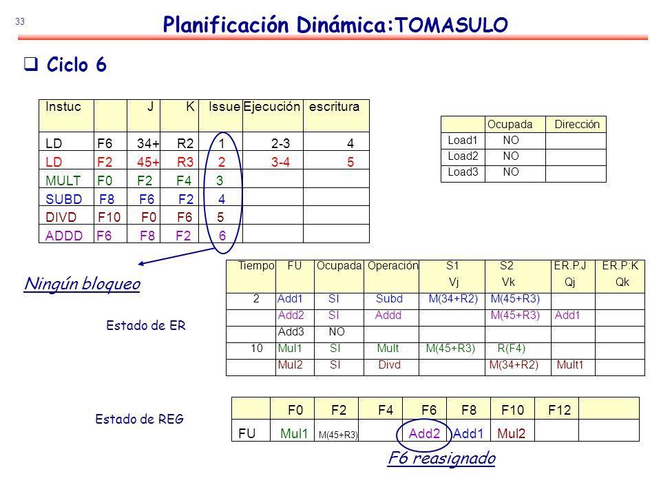 33 Planificación Dinámica: TOMASULO Estado de ER Estado de REG Ciclo 6 Instuc J K Issue Ejecución escritura LD F6 34+ R2 1 2-3 4 LD F2 45+ R3 2 3-4 5