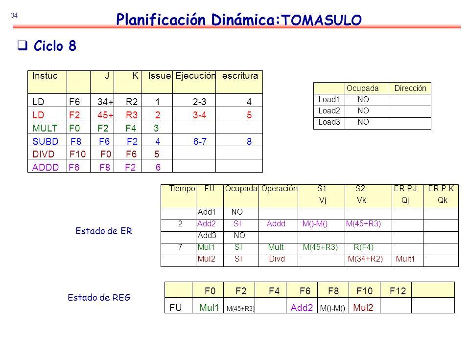 34 Planificación Dinámica: TOMASULO Estado de ER Estado de REG Ciclo 8 Instuc J K Issue Ejecución escritura LD F6 34+ R2 1 2-3 4 LD F2 45+ R3 2 3-4 5