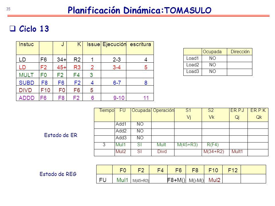 35 Planificación Dinámica: TOMASULO Estado de ER Estado de REG Ciclo 13 Instuc J K Issue Ejecución escritura LD F6 34+ R2 1 2-3 4 LD F2 45+ R3 2 3-4 5