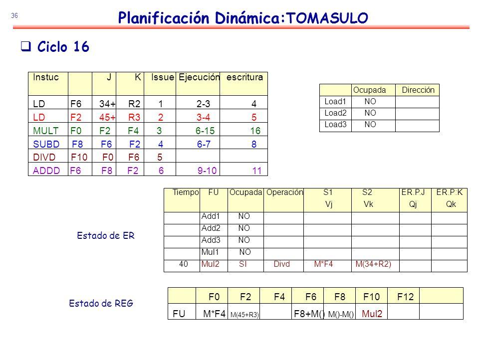 36 Planificación Dinámica: TOMASULO Estado de ER Estado de REG Ciclo 16 Instuc J K Issue Ejecución escritura LD F6 34+ R2 1 2-3 4 LD F2 45+ R3 2 3-4 5