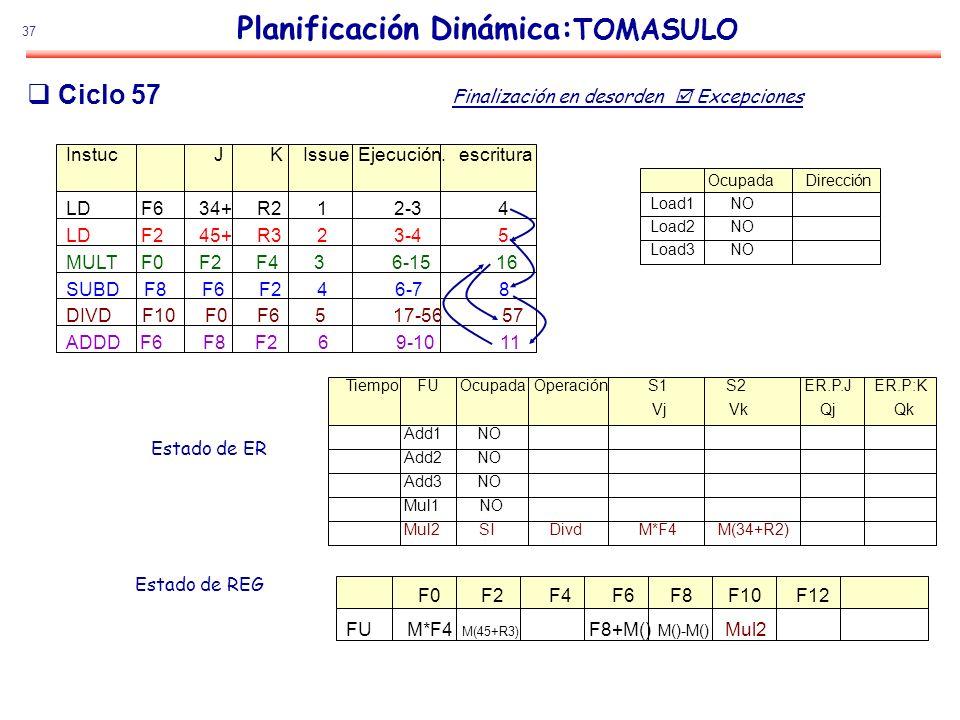 37 Planificación Dinámica: TOMASULO Estado de ER Estado de REG Ciclo 57 Instuc J K Issue Ejecución. escritura LD F6 34+ R2 1 2-3 4 LD F2 45+ R3 2 3-4
