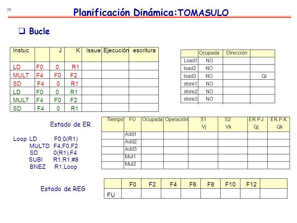 39 Planificación Dinámica: TOMASULO Estado de ER Estado de REG Bucle Loop LD F0,0(R1) MULTD F4,F0,F2 SD 0(R1),F4 SUBI R1,R1,#8 BNEZ R1,Loop Instuc J K
