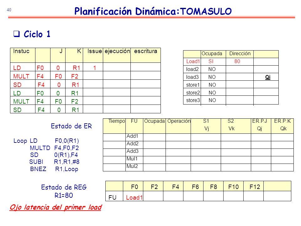 40 Planificación Dinámica: TOMASULO Estado de ER Estado de REG R1=80 Ciclo 1 Loop LD F0,0(R1) MULTD F4,F0,F2 SD 0(R1),F4 SUBI R1,R1,#8 BNEZ R1,Loop In