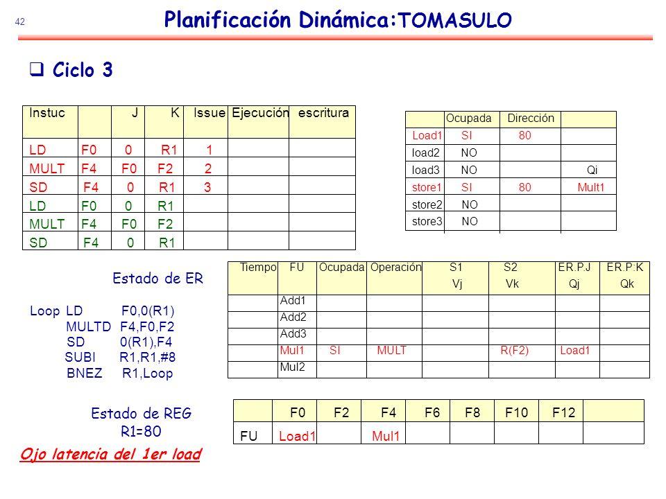 42 Planificación Dinámica: TOMASULO Estado de ER Estado de REG R1=80 Ciclo 3 Loop LD F0,0(R1) MULTD F4,F0,F2 SD 0(R1),F4 SUBI R1,R1,#8 BNEZ R1,Loop In