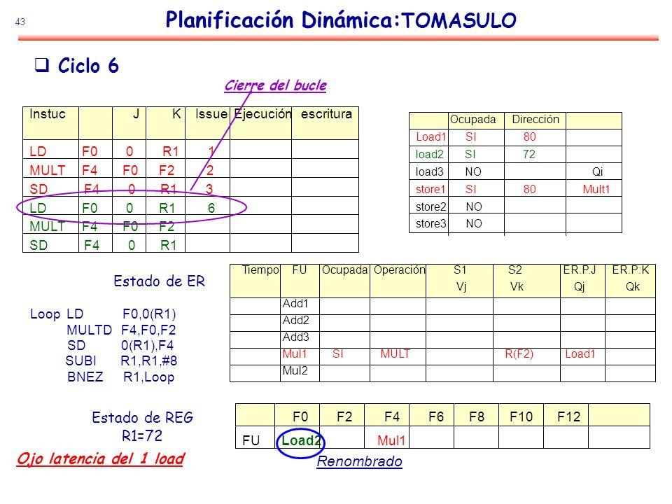 43 Planificación Dinámica: TOMASULO Estado de ER Estado de REG R1=72 Ciclo 6 Loop LD F0,0(R1) MULTD F4,F0,F2 SD 0(R1),F4 SUBI R1,R1,#8 BNEZ R1,Loop In
