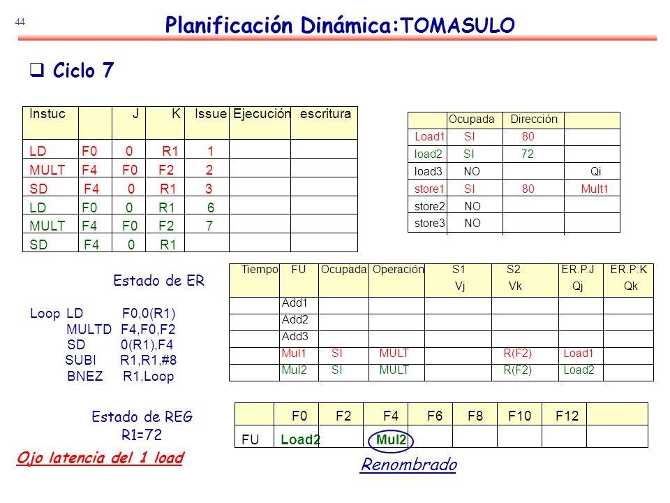 44 Planificación Dinámica: TOMASULO Estado de ER Estado de REG R1=72 Ciclo 7 Loop LD F0,0(R1) MULTD F4,F0,F2 SD 0(R1),F4 SUBI R1,R1,#8 BNEZ R1,Loop In