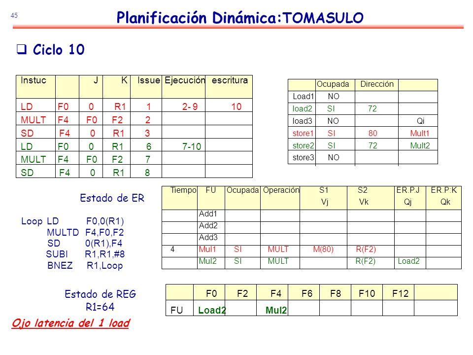 45 Planificación Dinámica: TOMASULO Estado de ER Estado de REG R1=64 Ciclo 10 Loop LD F0,0(R1) MULTD F4,F0,F2 SD 0(R1),F4 SUBI R1,R1,#8 BNEZ R1,Loop I