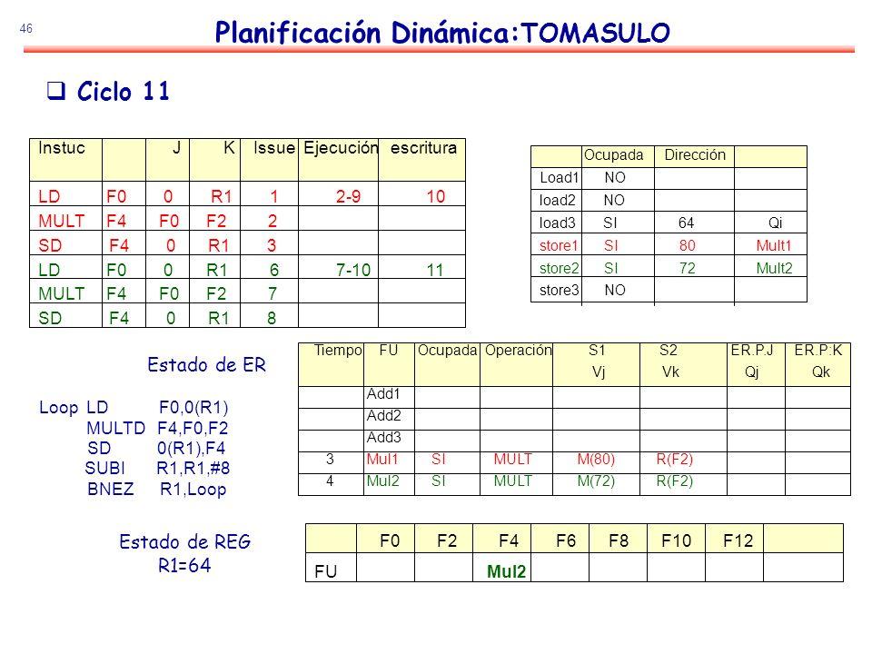 46 Planificación Dinámica: TOMASULO Estado de ER Estado de REG R1=64 Ciclo 11 Loop LD F0,0(R1) MULTD F4,F0,F2 SD 0(R1),F4 SUBI R1,R1,#8 BNEZ R1,Loop I