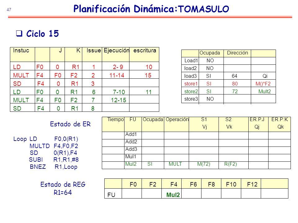 47 Planificación Dinámica: TOMASULO Estado de ER Estado de REG R1=64 Ciclo 15 Loop LD F0,0(R1) MULTD F4,F0,F2 SD 0(R1),F4 SUBI R1,R1,#8 BNEZ R1,Loop I
