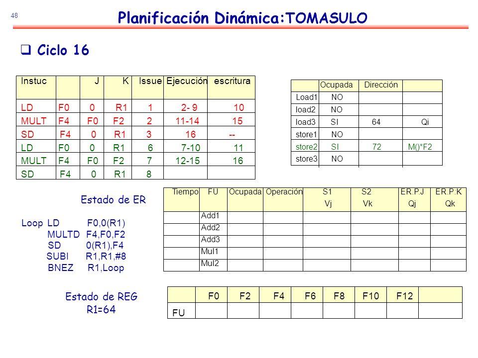 48 Planificación Dinámica: TOMASULO Estado de ER Estado de REG R1=64 Ciclo 16 Loop LD F0,0(R1) MULTD F4,F0,F2 SD 0(R1),F4 SUBI R1,R1,#8 BNEZ R1,Loop I