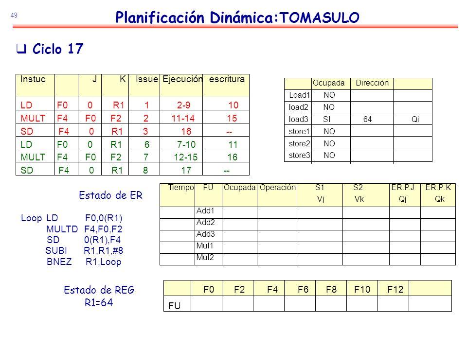 49 Planificación Dinámica: TOMASULO Estado de ER Estado de REG R1=64 Ciclo 17 Loop LD F0,0(R1) MULTD F4,F0,F2 SD 0(R1),F4 SUBI R1,R1,#8 BNEZ R1,Loop I