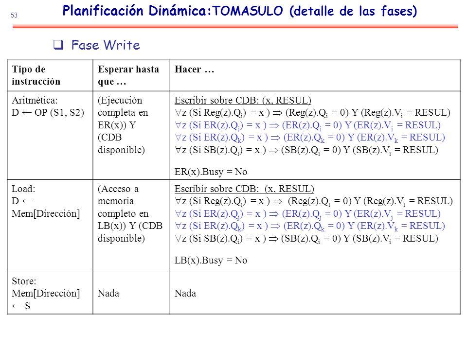 53 Planificación Dinámica: TOMASULO (detalle de las fases) Fase Write Tipo de instrucción Esperar hasta que … Hacer … Aritmética: D OP (S1, S2) (Ejecu