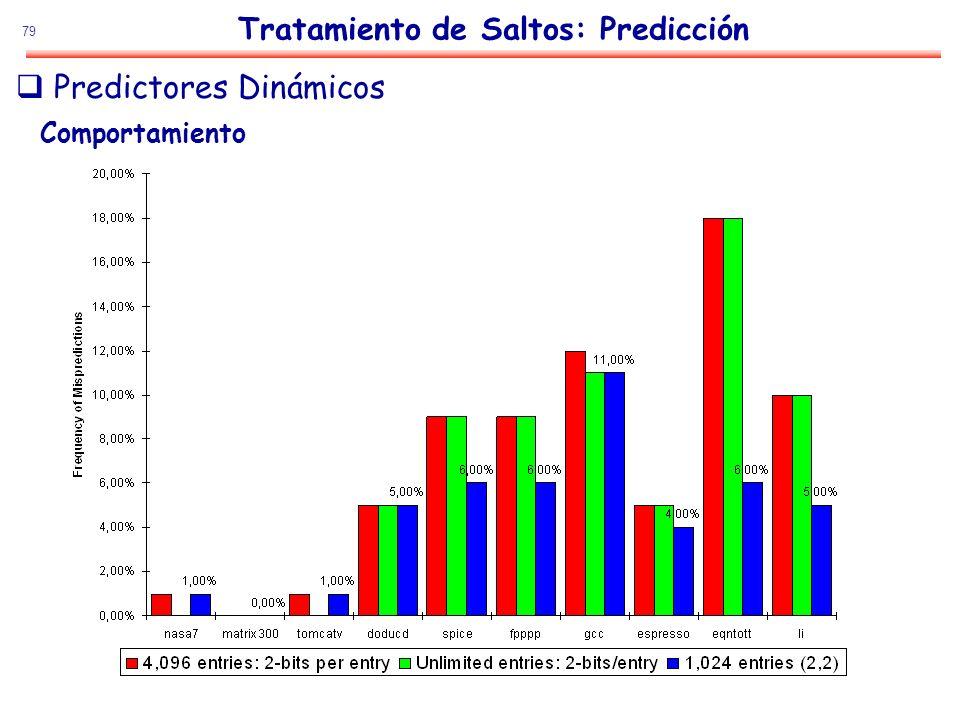 79 Tratamiento de Saltos: Predicción Predictores Dinámicos Comportamiento