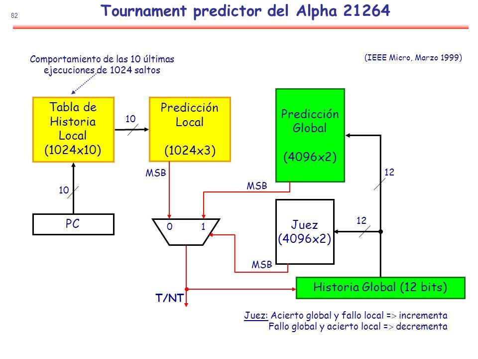 82 Tournament predictor del Alpha 21264 Tabla de Historia Local (1024x10) PC Predicción Local (1024x3) Predicción Global (4096x2) Juez (4096x2) Histor