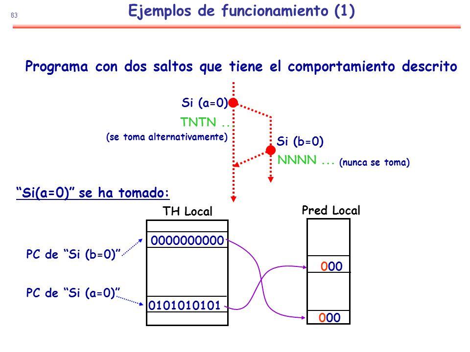 83 Ejemplos de funcionamiento (1) Programa con dos saltos que tiene el comportamiento descrito Si (a=0) Si (b=0) NNNN... TNTN... PC de Si (b=0) PC de