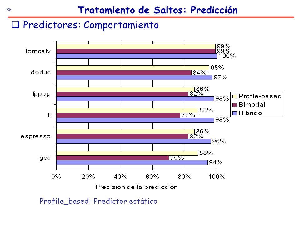 86 Predictores: Comportamiento Tratamiento de Saltos: Predicción Profile_based- Predictor estático