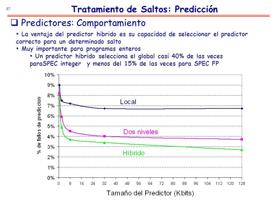 87 Predictores: Comportamiento Tratamiento de Saltos: Predicción La ventaja del predictor hibrido es su capacidad de seleccionar el predictor correcto