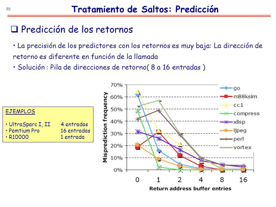 89 Predicción de los retornos Tratamiento de Saltos: Predicción La precisión de los predictores con los retornos es muy baja: La dirección de retorno