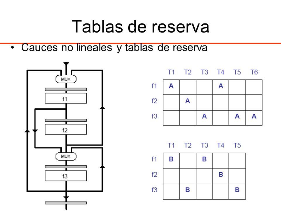 Tablas de reserva Cauces no lineales y tablas de reserva