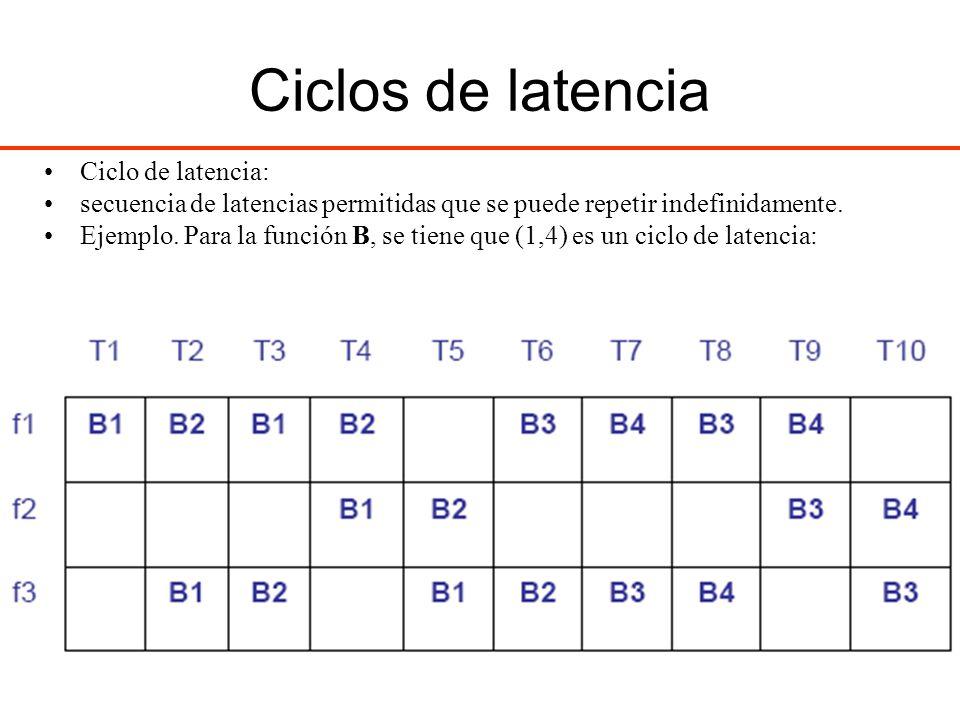 Ciclos de latencia Ciclo de latencia: secuencia de latencias permitidas que se puede repetir indefinidamente. Ejemplo. Para la función B, se tiene que