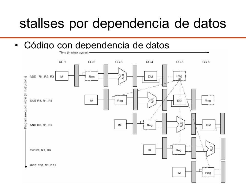 stallses por dependencia de datos Código con dependencia de datos