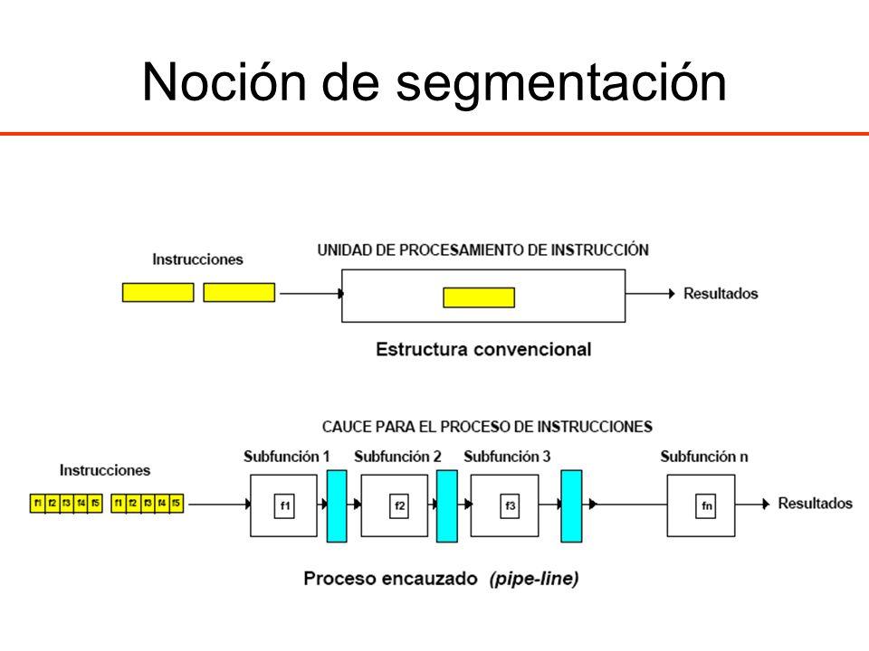 Ejemplo de stole Ejemplo: –una instrucción de carga seguida de otras varias (la máquina tiene un único puerto de memoria).