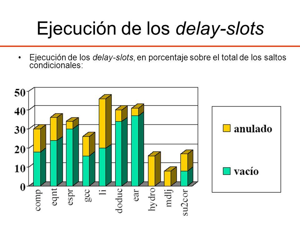 Ejecución de los delay-slots Ejecución de los delay-slots, en porcentaje sobre el total de los saltos condicionales:
