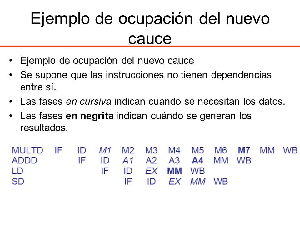Ejemplo de ocupación del nuevo cauce Se supone que las instrucciones no tienen dependencias entre sí. Las fases en cursiva indican cuándo se necesitan