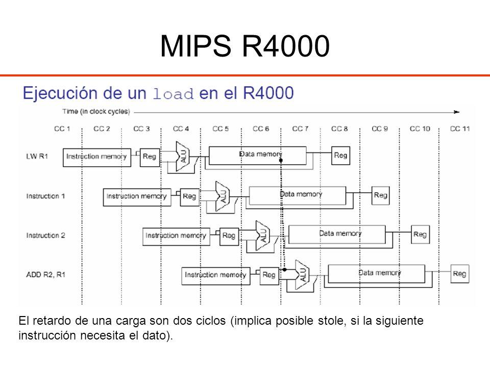 MIPS R4000 El retardo de una carga son dos ciclos (implica posible stole, si la siguiente instrucción necesita el dato).