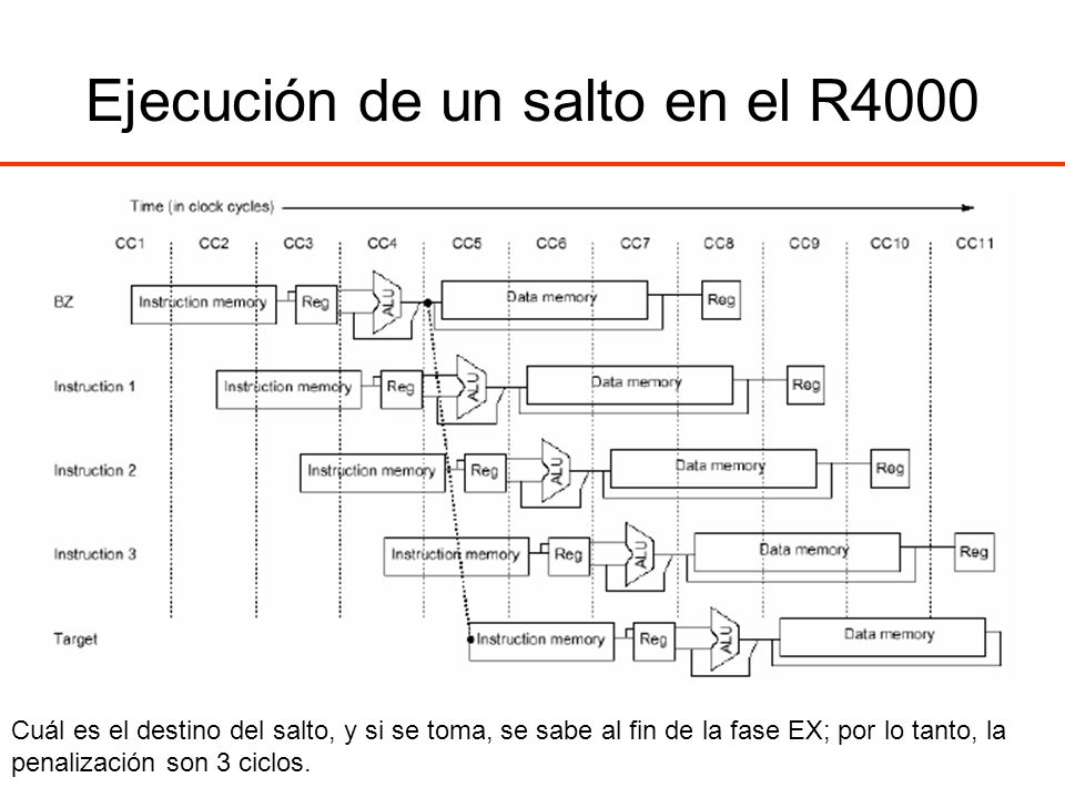 Ejecución de un salto en el R4000 Cuál es el destino del salto, y si se toma, se sabe al fin de la fase EX; por lo tanto, la penalización son 3 ciclos