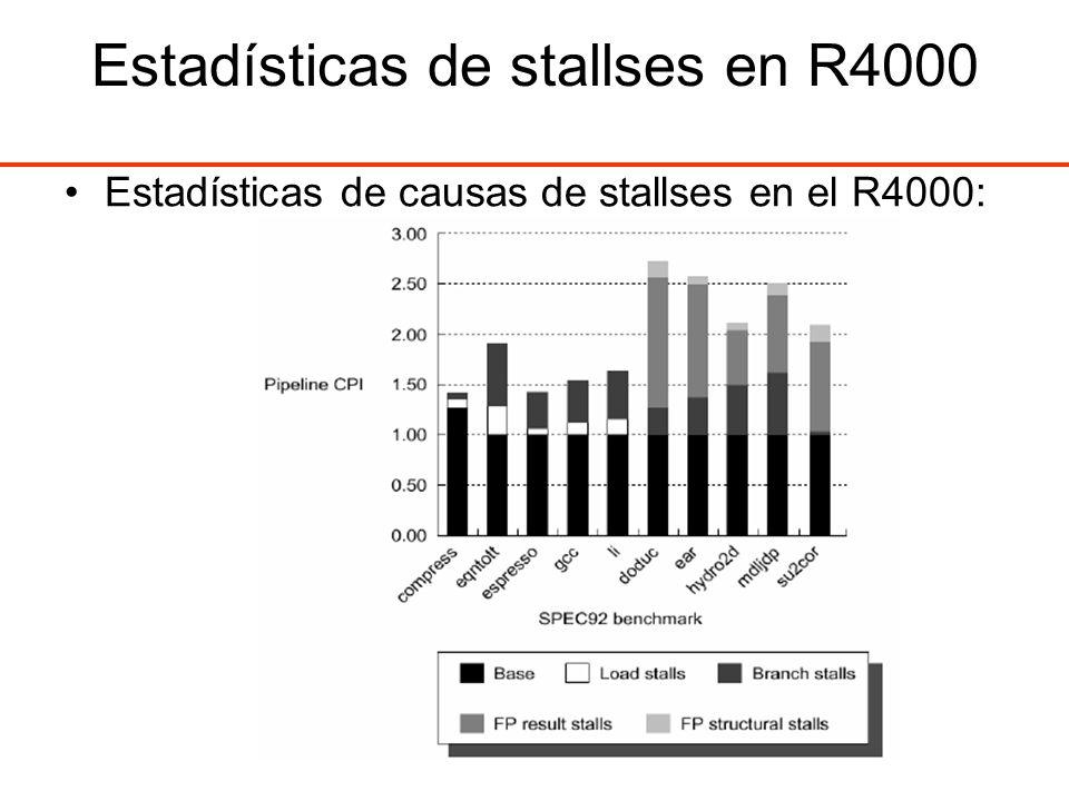 Estadísticas de stallses en R4000 Estadísticas de causas de stallses en el R4000: