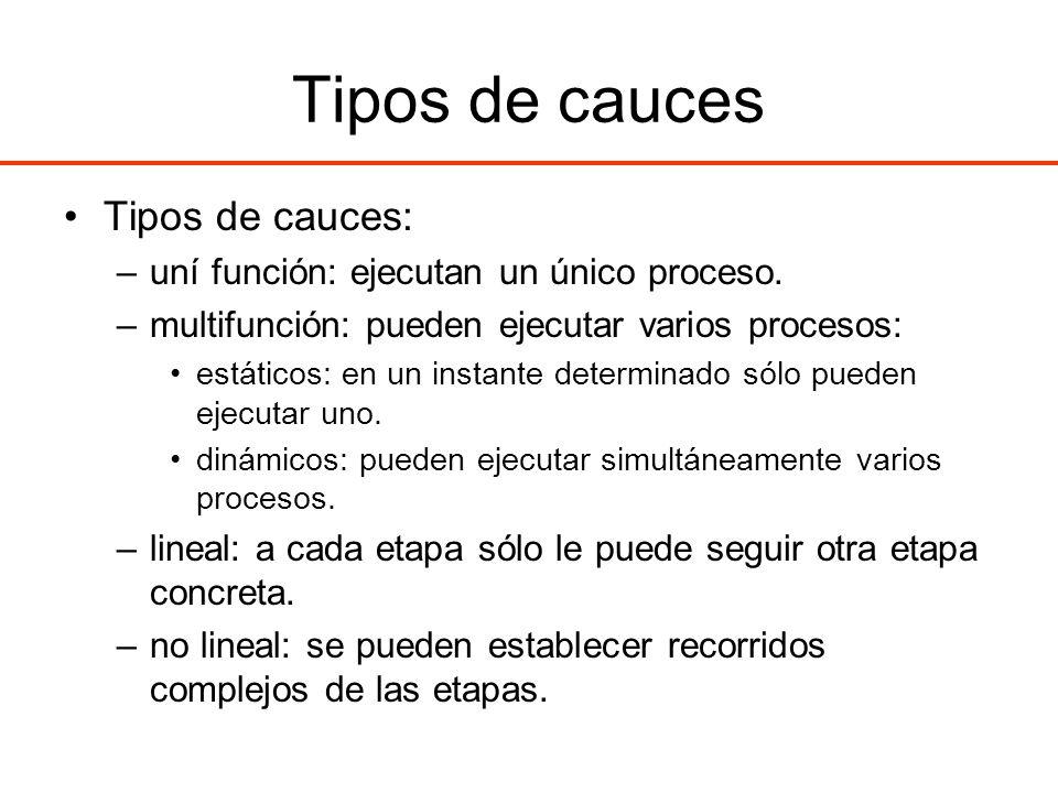 Ejemplo de ejecución multifuncional Hay dependencias RAW de cada instrucción con la anterior.