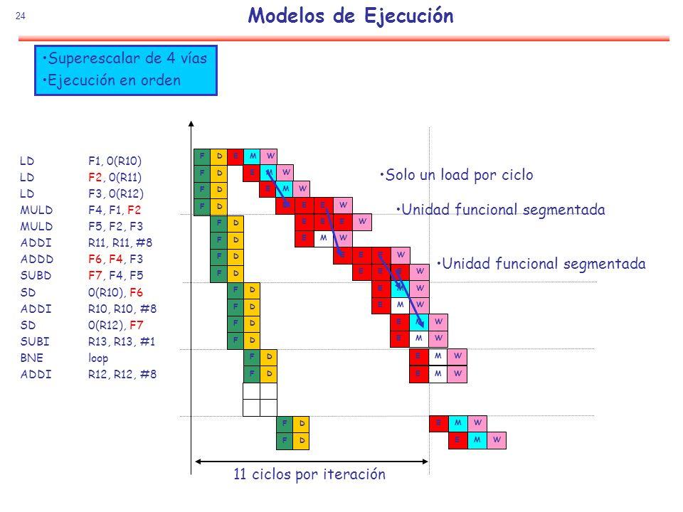24 FD FD FD FD FD FD WEM 11 ciclos por iteración FD FD FD FD FD FD FD FD FD FD WEMWEMWEMWEEEWEEEWEMWEEEWEEEWEMWEMWEMWEMWEMWEMWEM LD F1, 0(R10) LDF2, 0