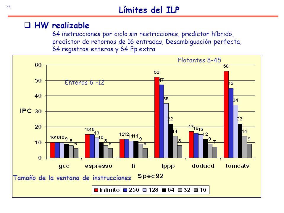36 Límites del ILP HW realizable 64 instrucciones por ciclo sin restricciones, predictor híbrido, predictor de retornos de 16 entradas, Desambiguación