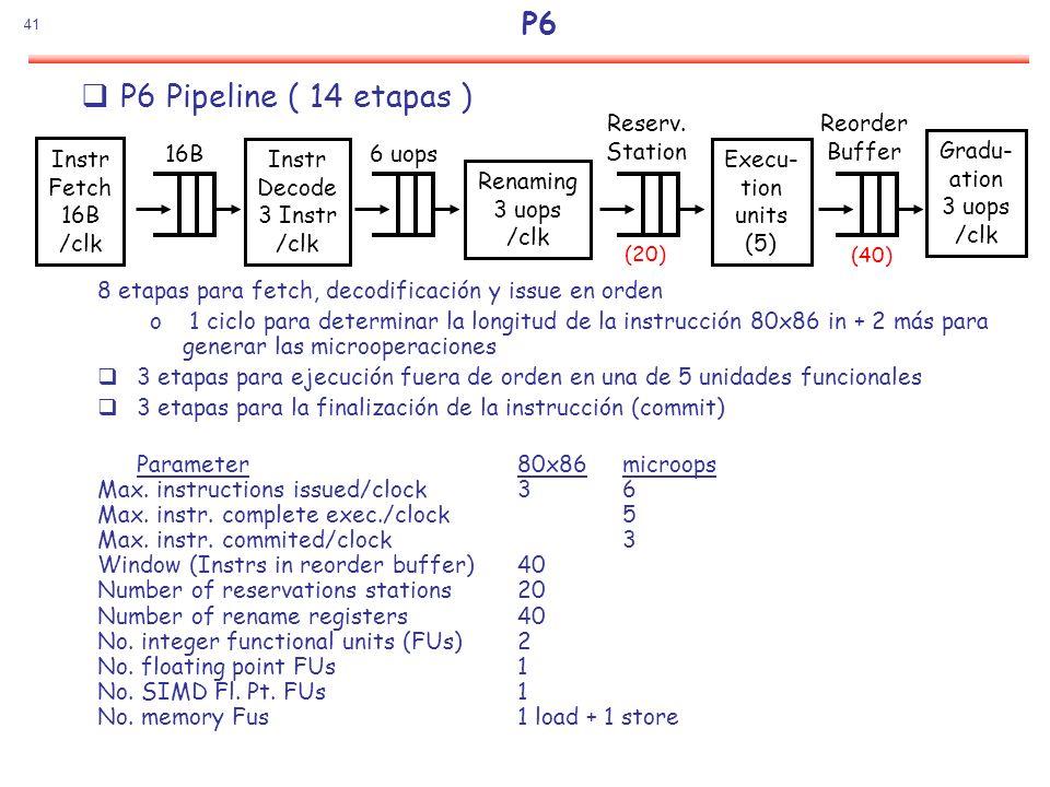 41 P6 8 etapas para fetch, decodificación y issue en orden o 1 ciclo para determinar la longitud de la instrucción 80x86 in + 2 más para generar las m