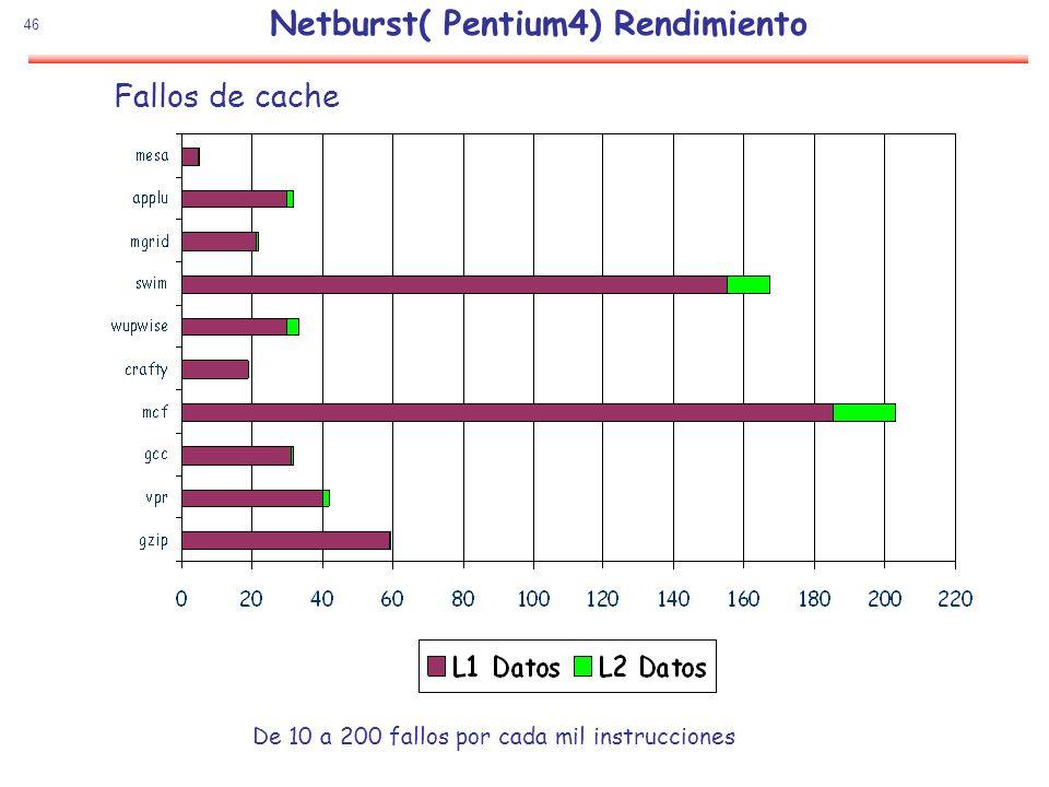 46 Netburst( Pentium4) Rendimiento Fallos de cache De 10 a 200 fallos por cada mil instrucciones
