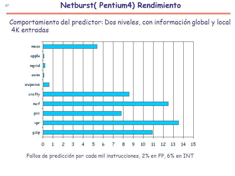 47 Comportamiento del predictor: Dos niveles, con información global y local 4K entradas Fallos de predicción por cada mil instrucciones, 2% en FP, 6%