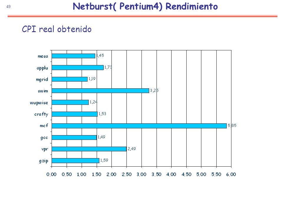 49 Netburst( Pentium4) Rendimiento CPI real obtenido