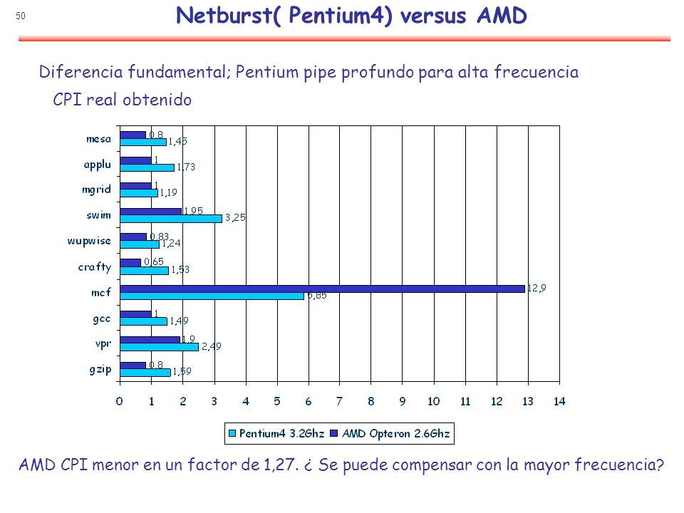 50 Netburst( Pentium4) versus AMD CPI real obtenido Diferencia fundamental; Pentium pipe profundo para alta frecuencia AMD CPI menor en un factor de 1