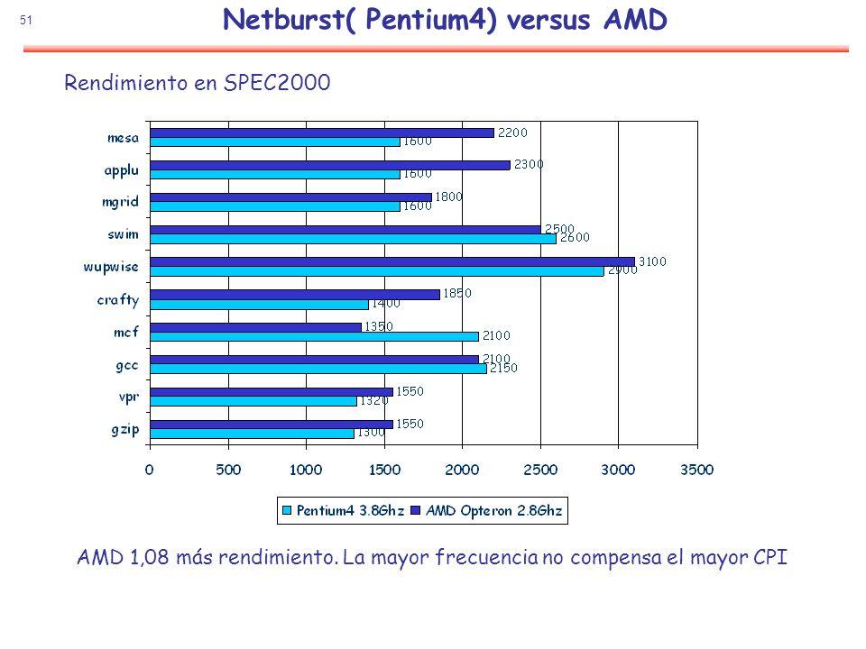 51 Netburst( Pentium4) versus AMD Rendimiento en SPEC2000 AMD 1,08 más rendimiento. La mayor frecuencia no compensa el mayor CPI