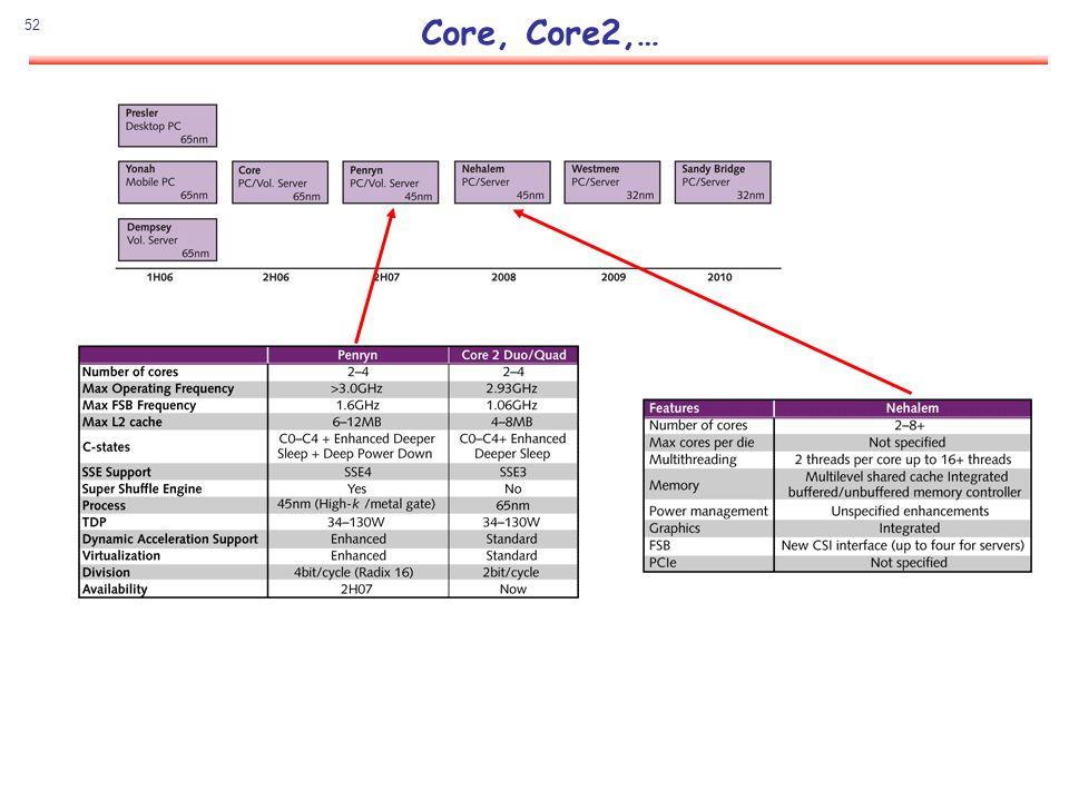 52 Core, Core2,…