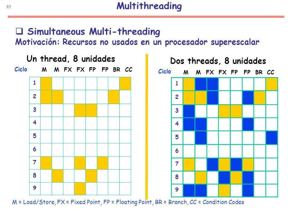 61 Simultaneous Multi-threading Motivación: Recursos no usados en un procesador superescalar 1 2 3 4 5 6 7 8 9 Ciclo Un thread, 8 unidades M = Load/St