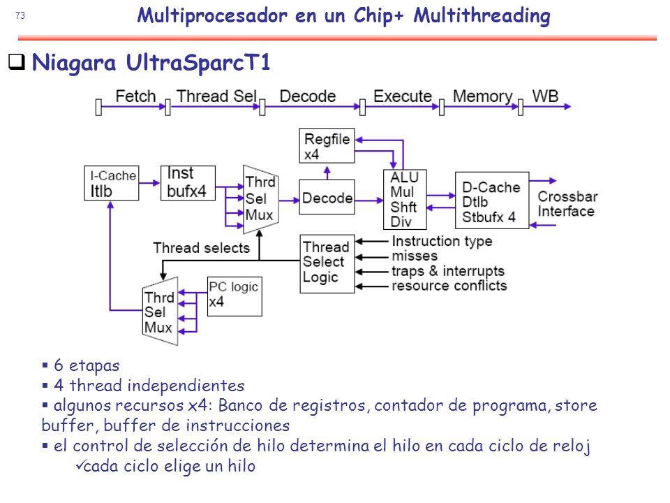 73 Niagara UltraSparcT1 6 etapas 4 thread independientes algunos recursos x4: Banco de registros, contador de programa, store buffer, buffer de instru